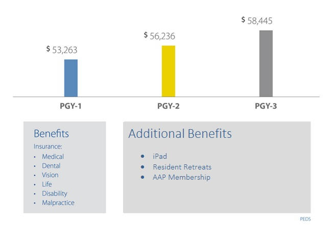 Pediatrics Residency Salaries
