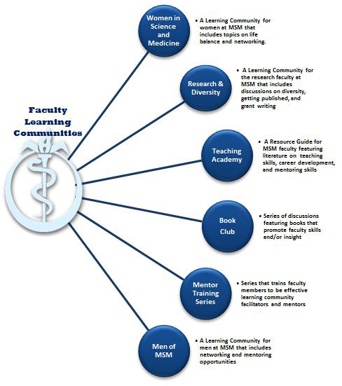 a chart showing learning communities; see information on page below