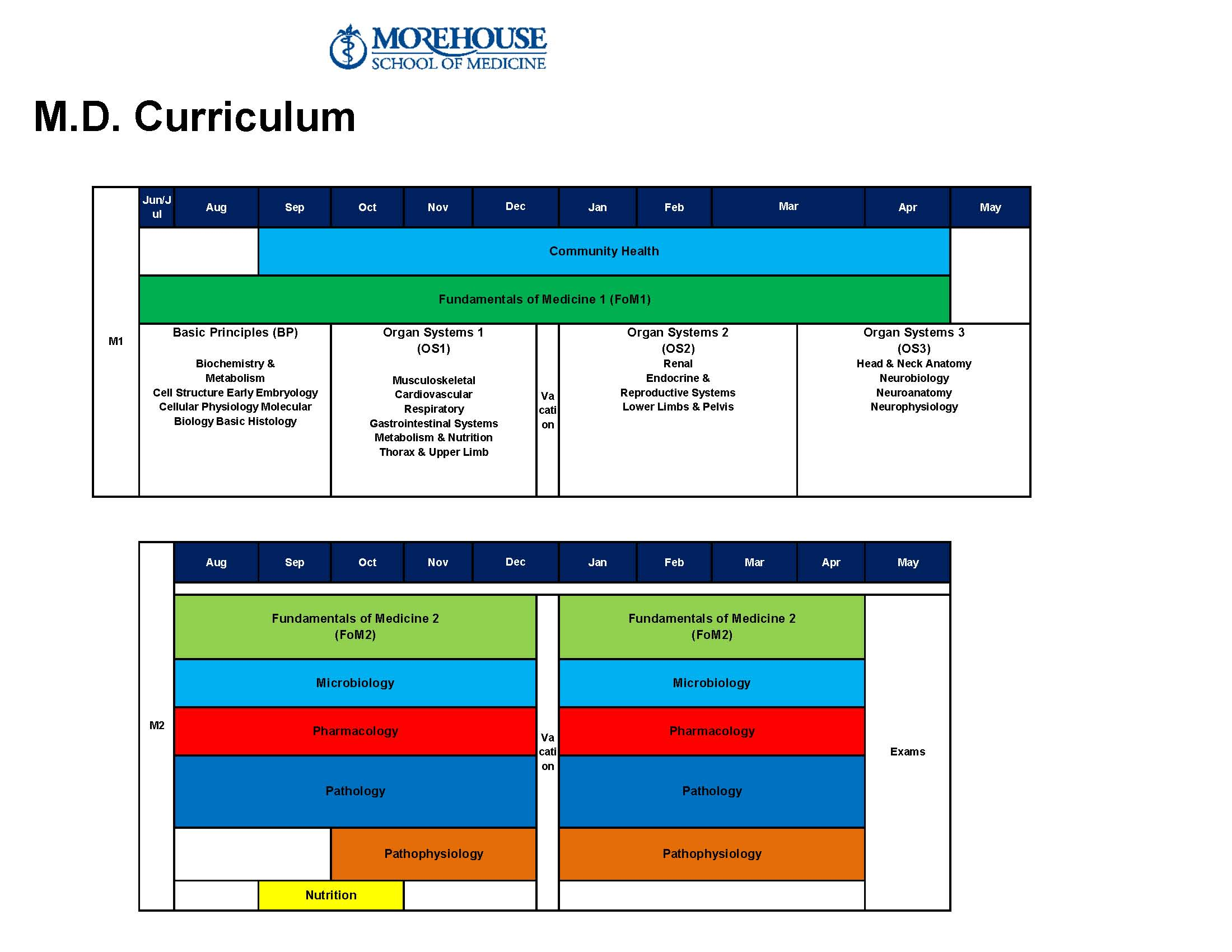 MSM Curriculum MD Program Chart