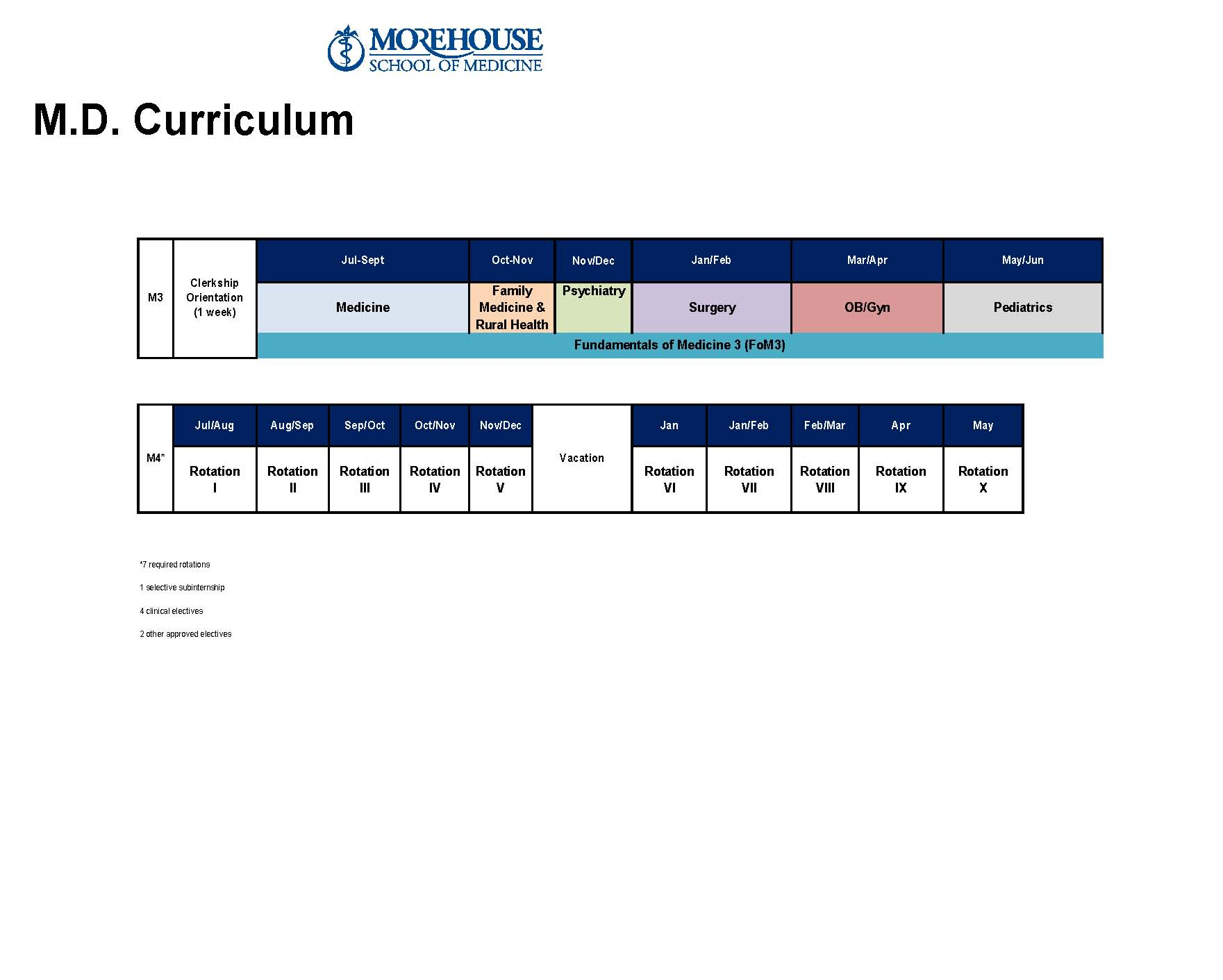 MSM Curriculum MD Program Chart 2