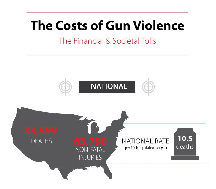 The Costs of Gun Violence is Visually Explored by Morehouse School of Medicine