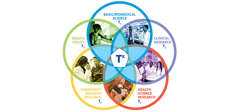 Tx™ and Health Equity