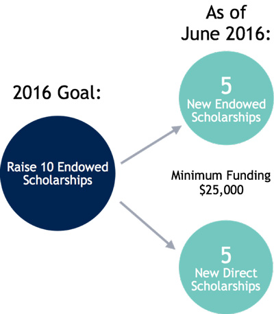 As of June 2016, we've raised 5 new endowed scholarships and 5 new direct scholarships with a minimum funding of $25,000