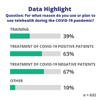 Results of the use of digital health tools during the COVID-19 pandemic.