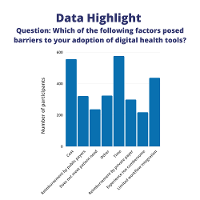 Survey results regarding the factors that posed barriers to adoption of digital health tools.