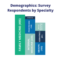 Multi-colored graphic detailing rate of digital health tools study participants results by specialty.